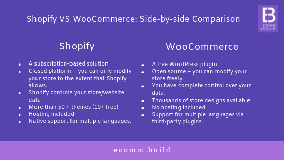 Shopify VS WooCommerce_Which One To Choose